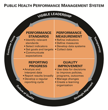 http://www.phf.org/resourcestools/Picture%20Library/PublicHealthPerformance_Final.png
